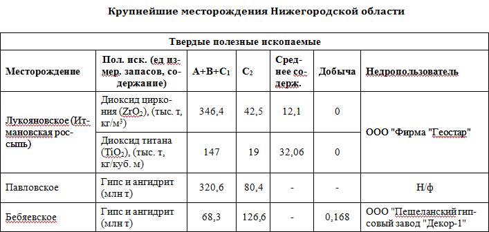 Месторождения нижегородской области
