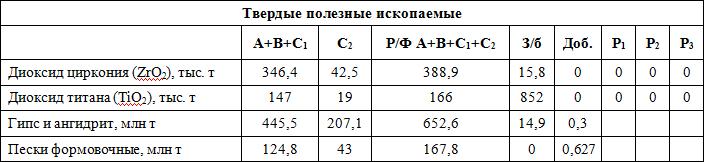 Земельные участки Костромской области