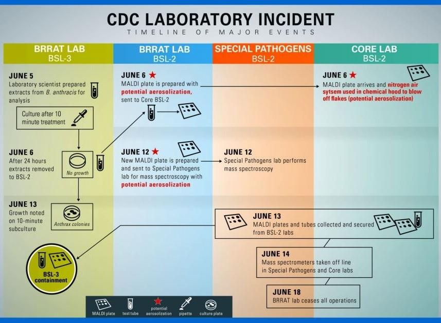 В лабораториях США теряют  возбудители смертельных заболеваний