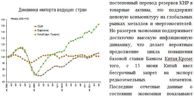 Динамика импорта ведущих стран