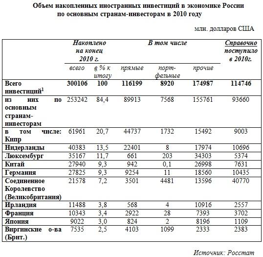 Объем накопленных иностранных инвестиций