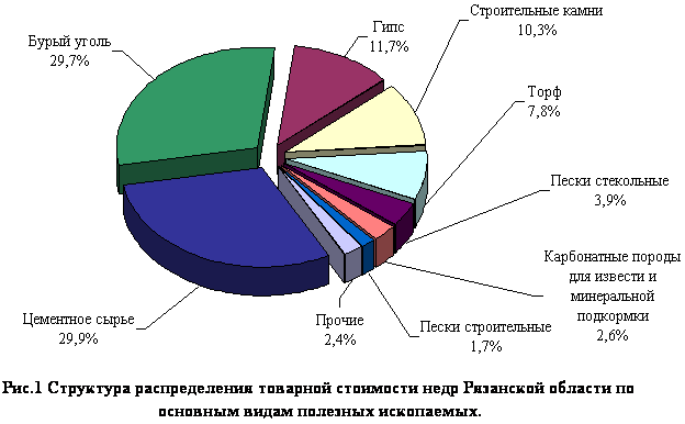 Месторождения рязанской области