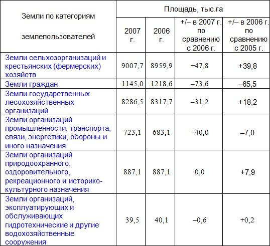Земельные участки республики Беларусь