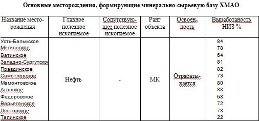 Полезные ископаемые Ханты-Мансийского автономного  округа