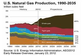 Увеличение добычи сланцевого газа в США