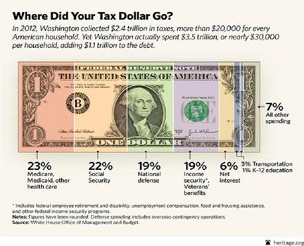 Фактический долг США