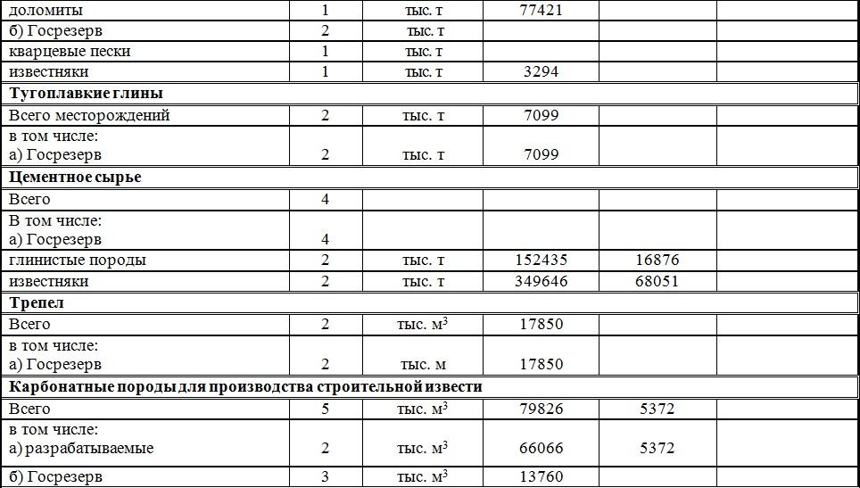 Месторождения Владимирской области