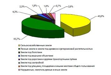 Земельные участки Украины