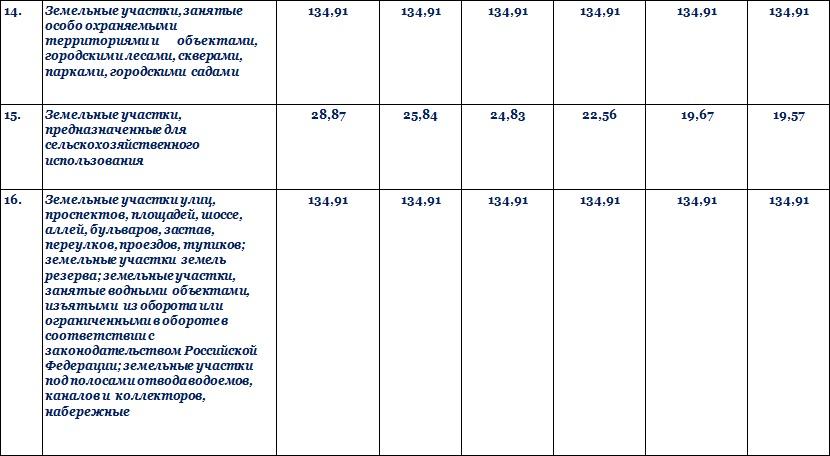 Цена земельных участков в Московской области 2015
