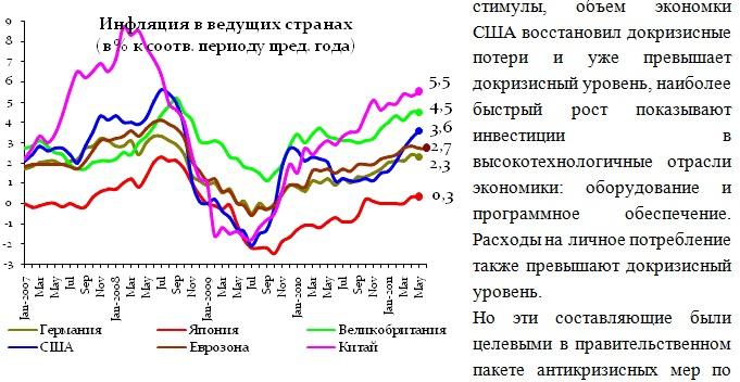 Инфляция в ведущих странах