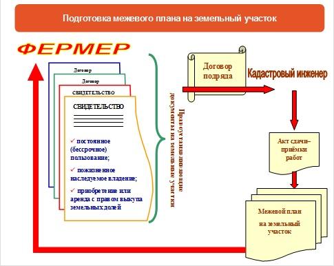 Договор Подряда С Кадастровым Инженером Образец