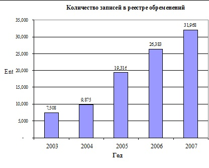 Залог имущества в РФ
